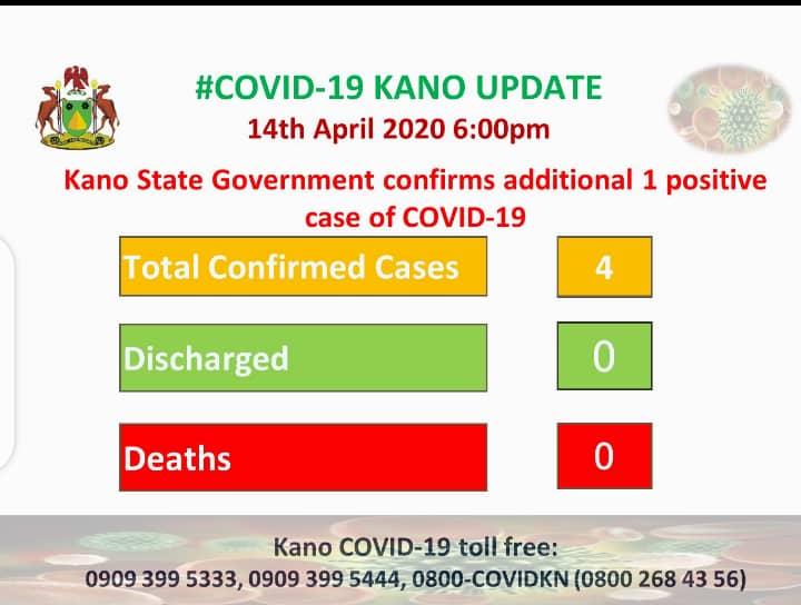 Kano Covid Update