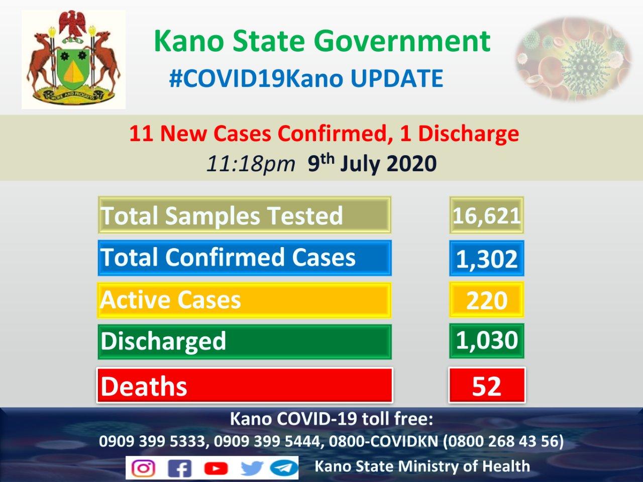 Kano Covid19 Update